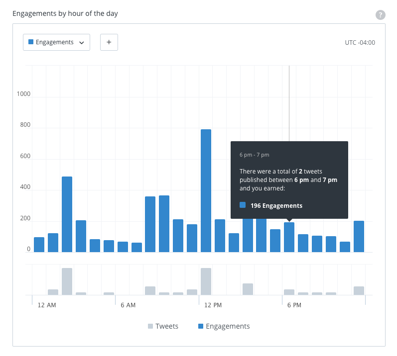 Buffer analytics: Overview Reports
