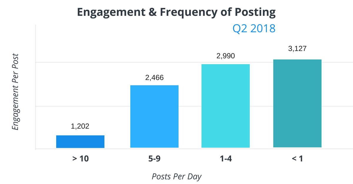 Average Engagement Per Post