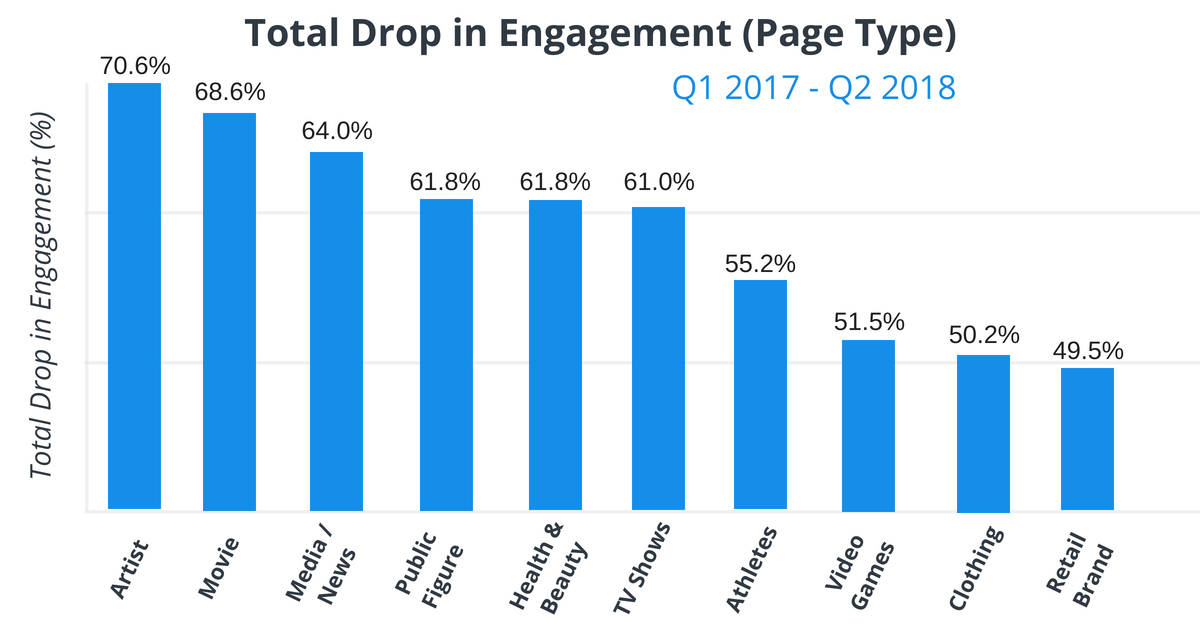 Total Drop in Engagement by Facebook Business Page Type