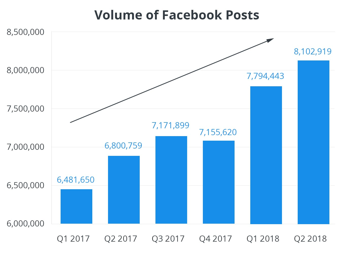 Number of Facebook Business Page Posts - Facebook Marketing Strategy