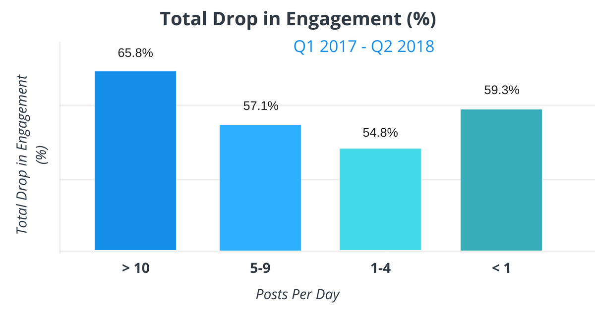 Drop in Facebook Business Page Engagement