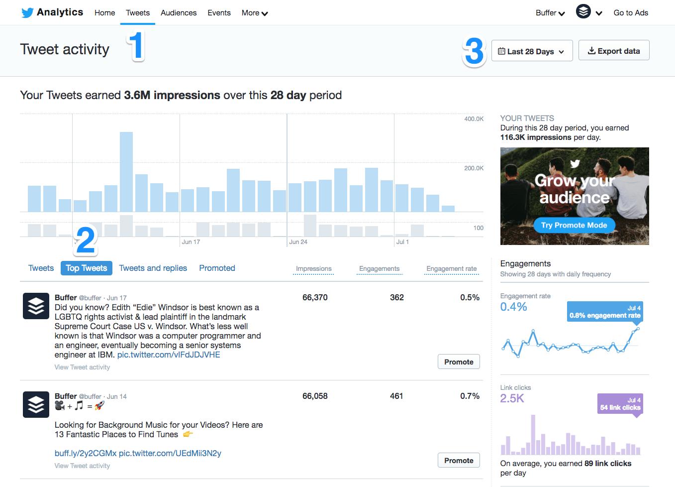 Twitter Analytics' Top Tweets